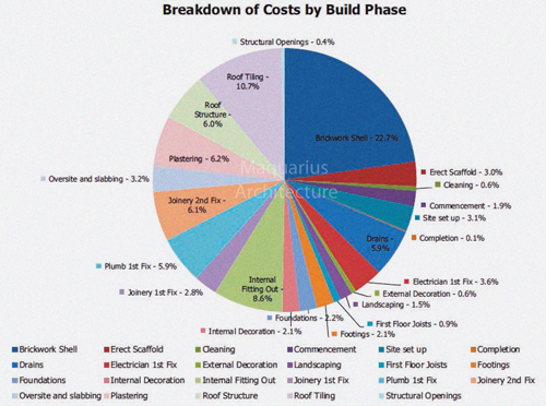 Build Cost Build Cost For Extensions Renovations And